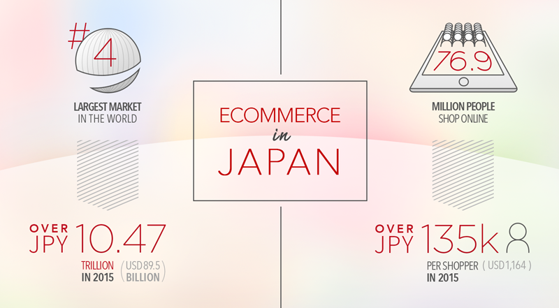 ecommerce stats for japan in 2016