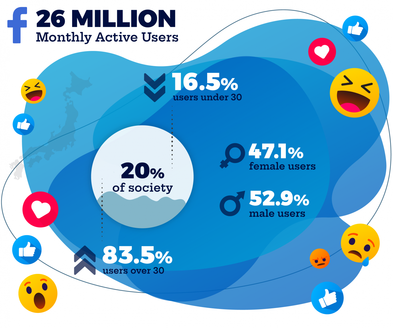 Japan's top social media platforms infographic about SNS Facebook