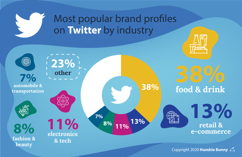 Japan's top social media platforms infographic about SNS Twitter industries
