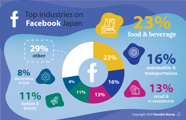 Infographics about Japan's top social media platforms Facebook industries