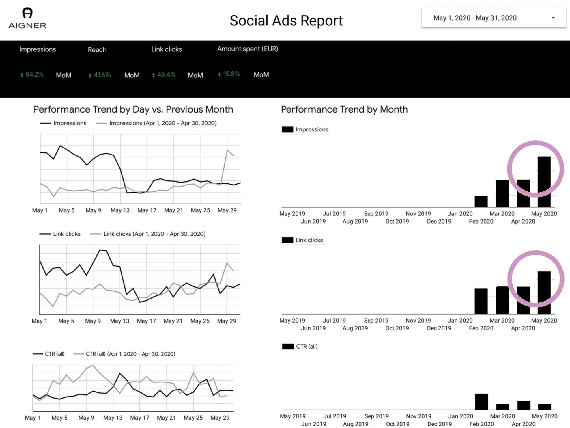 Aigner social ads report overview Japanese PPC