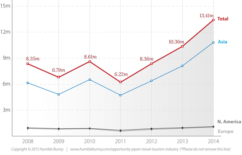 tourism travel growth in japan 2008 to 2015