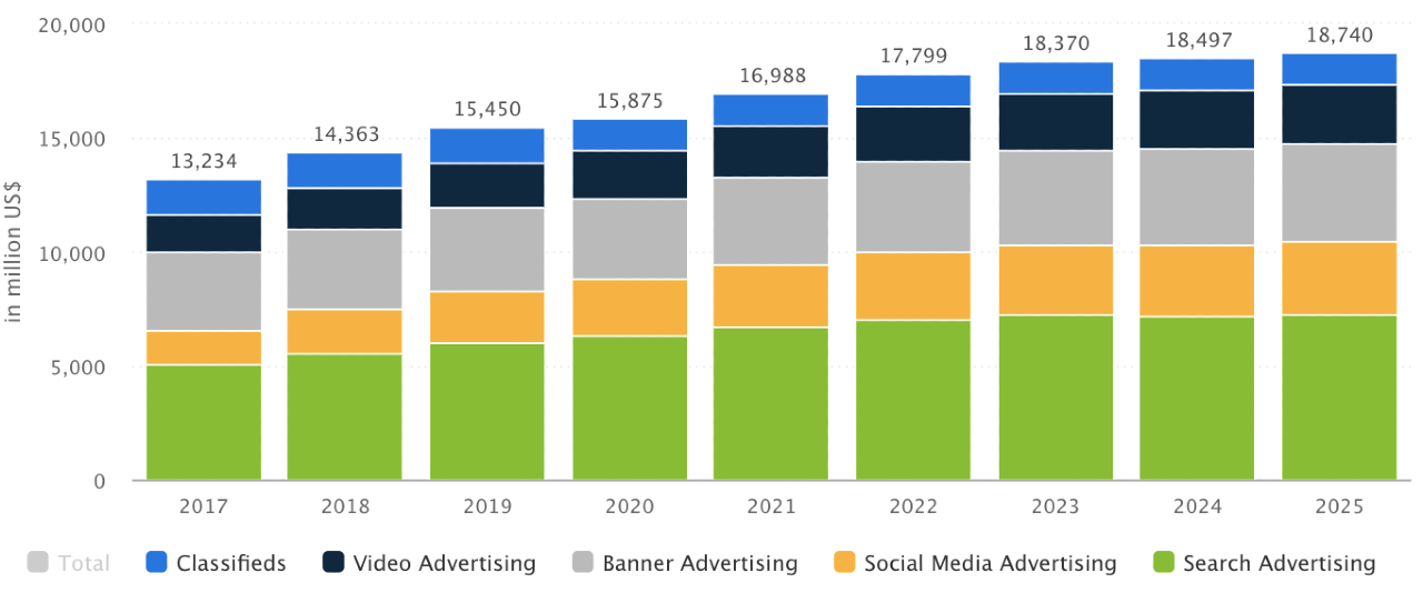 Increased spend in online advertising in Japan chart