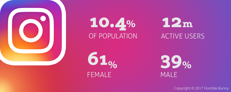 instagram-statistics-and-demographics-for-2016