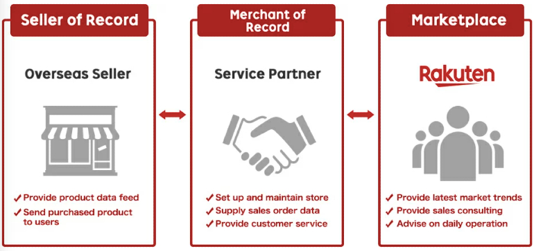 Logistics and process of how to sell on Rakuten Japan